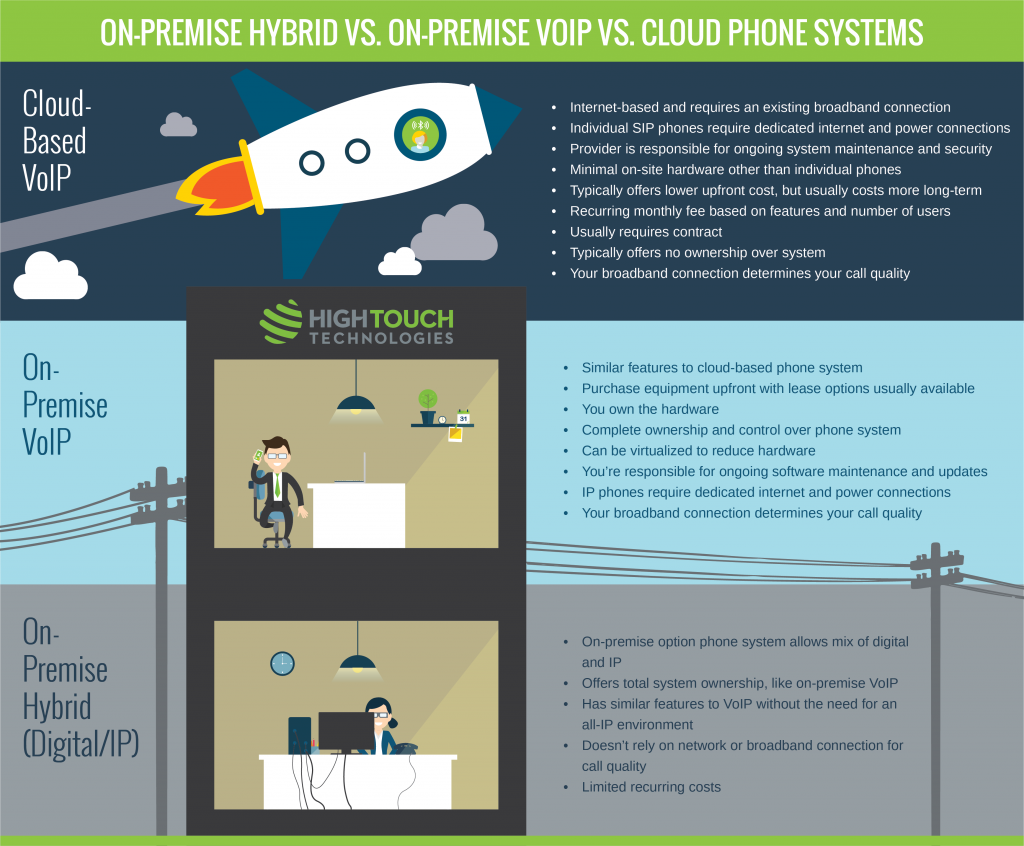 On-Premise vs Cloud Phones