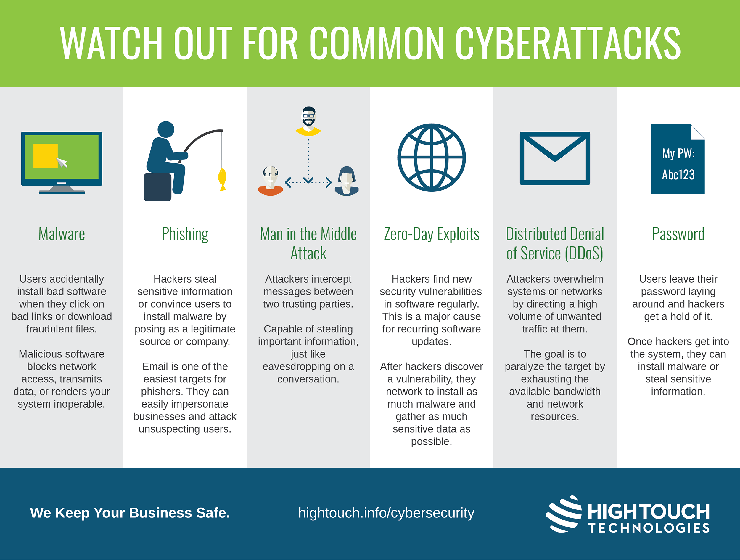 Common Cyberattacks infographic