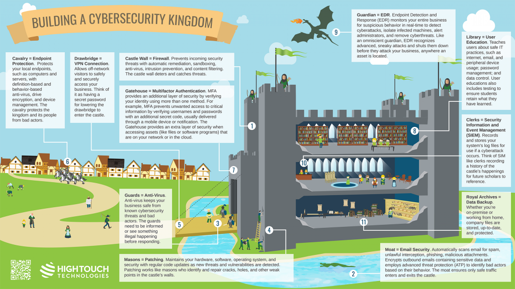Infographic on Building a Cybersecurity Kingdom - a castle with indicators equaling levels of technology security