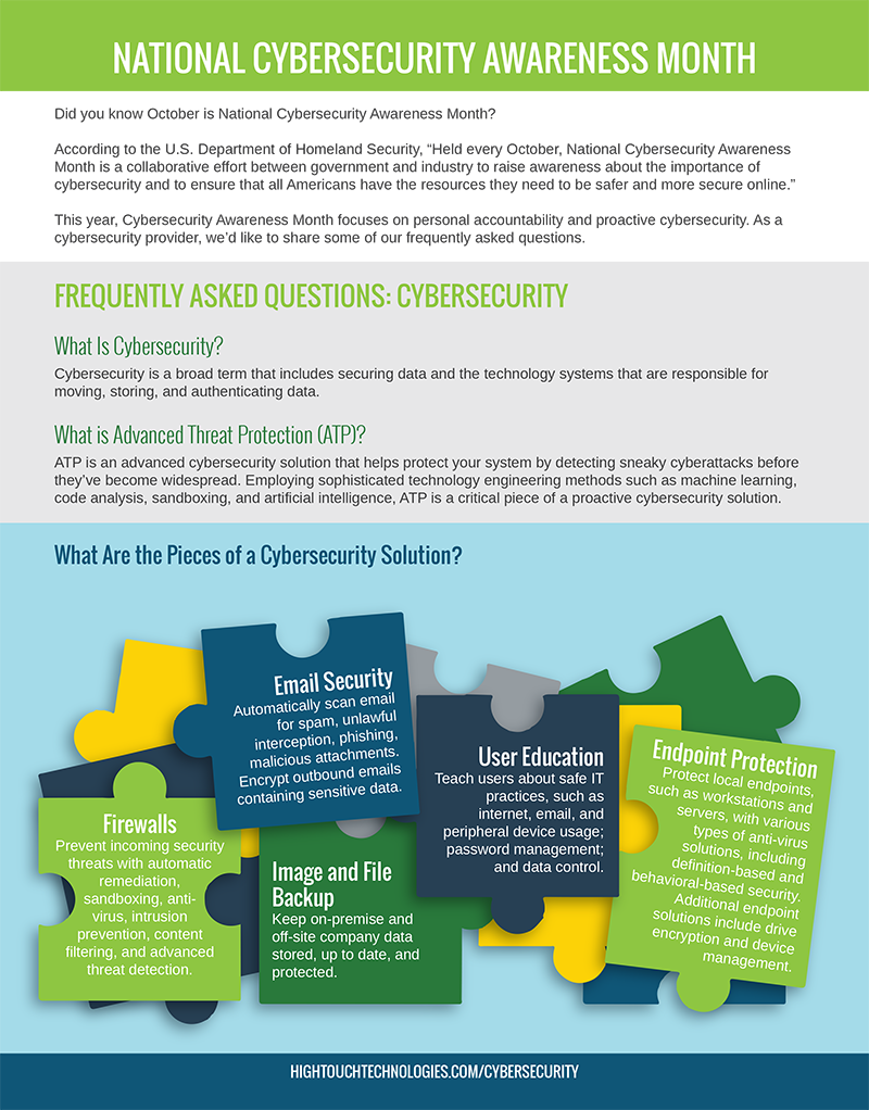 cybersecurity FAQs