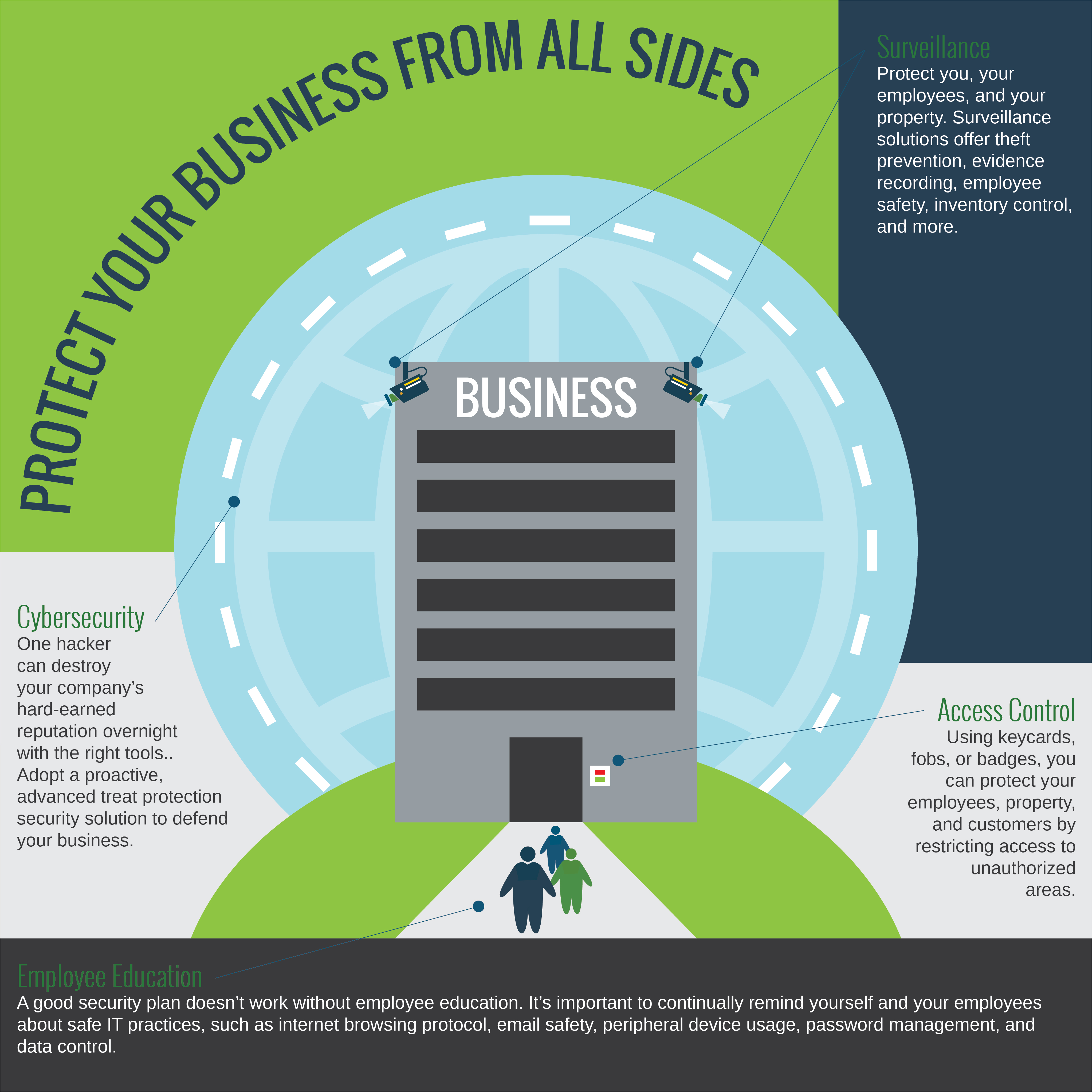 Protect Your Business From All Sides Infographic